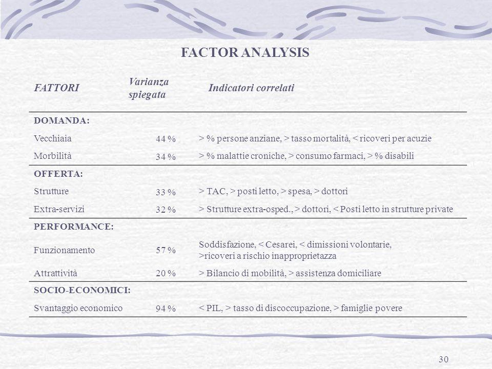 FACTOR ANALYSIS FATTORI Varianza spiegata Indicatori correlati