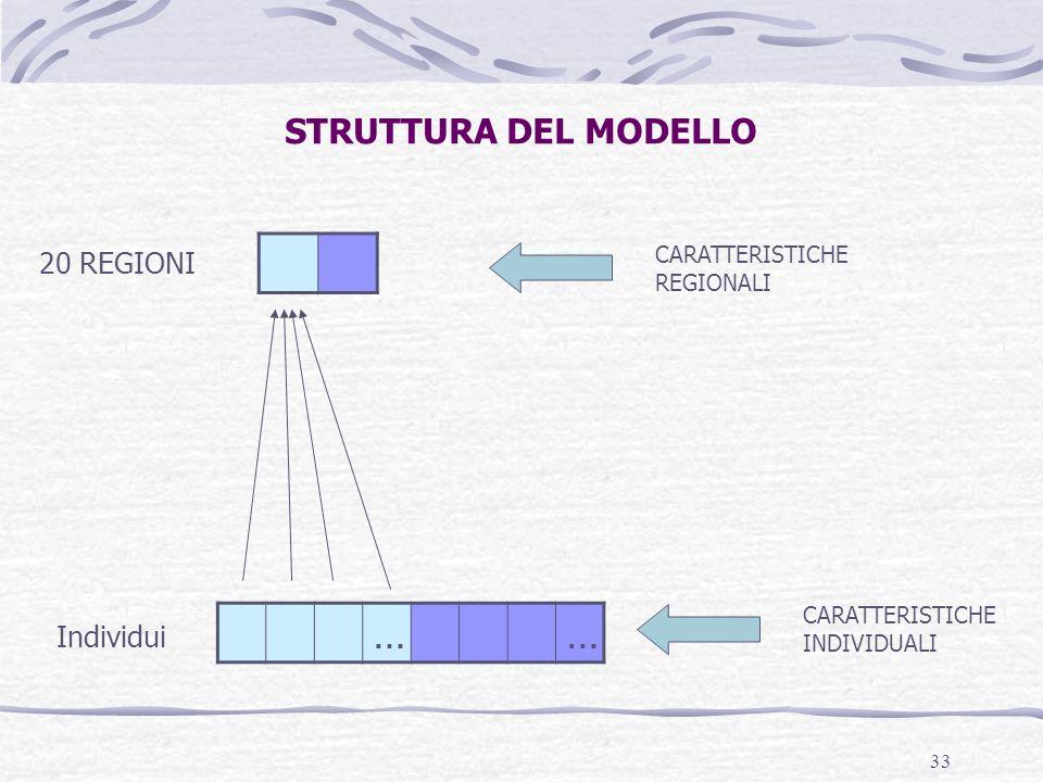 … STRUTTURA DEL MODELLO 20 REGIONI Individui CARATTERISTICHE REGIONALI
