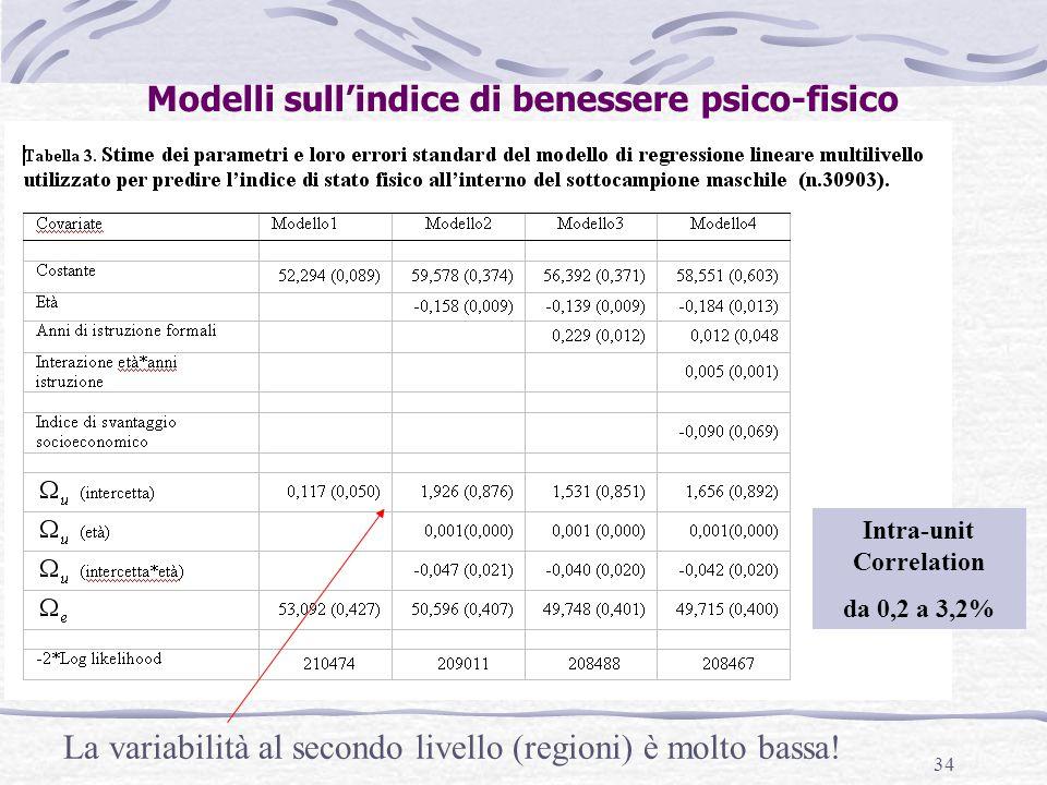 Modelli sull'indice di benessere psico-fisico Intra-unit Correlation