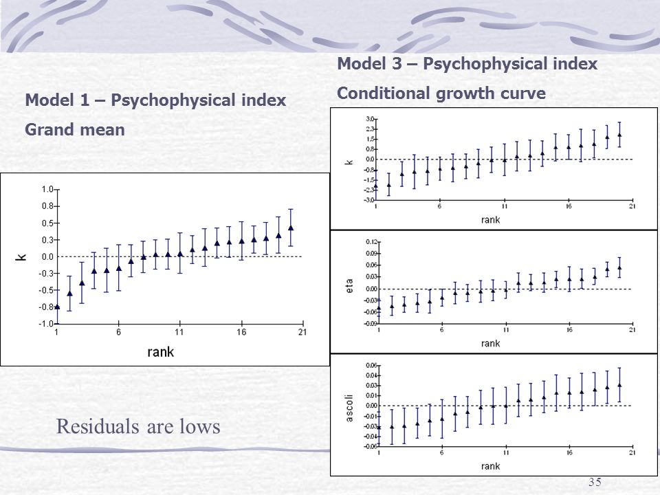 Residuals are lows Model 3 – Psychophysical index