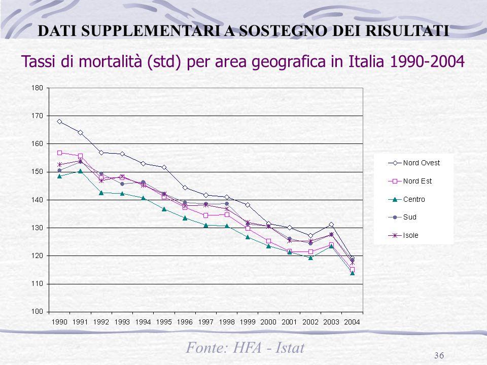 Tassi di mortalità (std) per area geografica in Italia 1990-2004