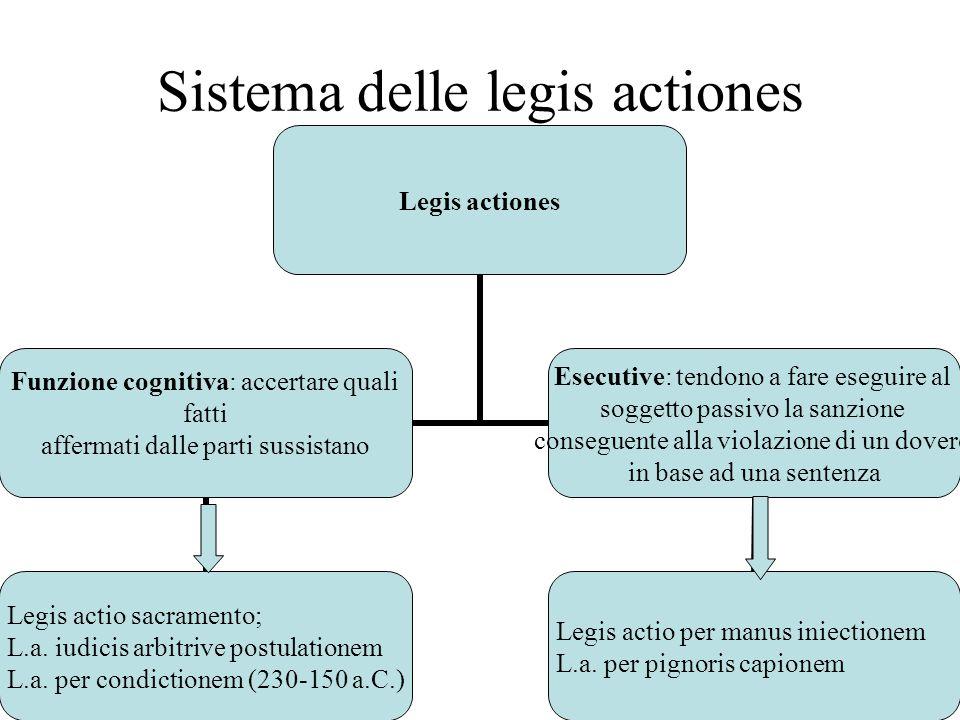 Sistema delle legis actiones