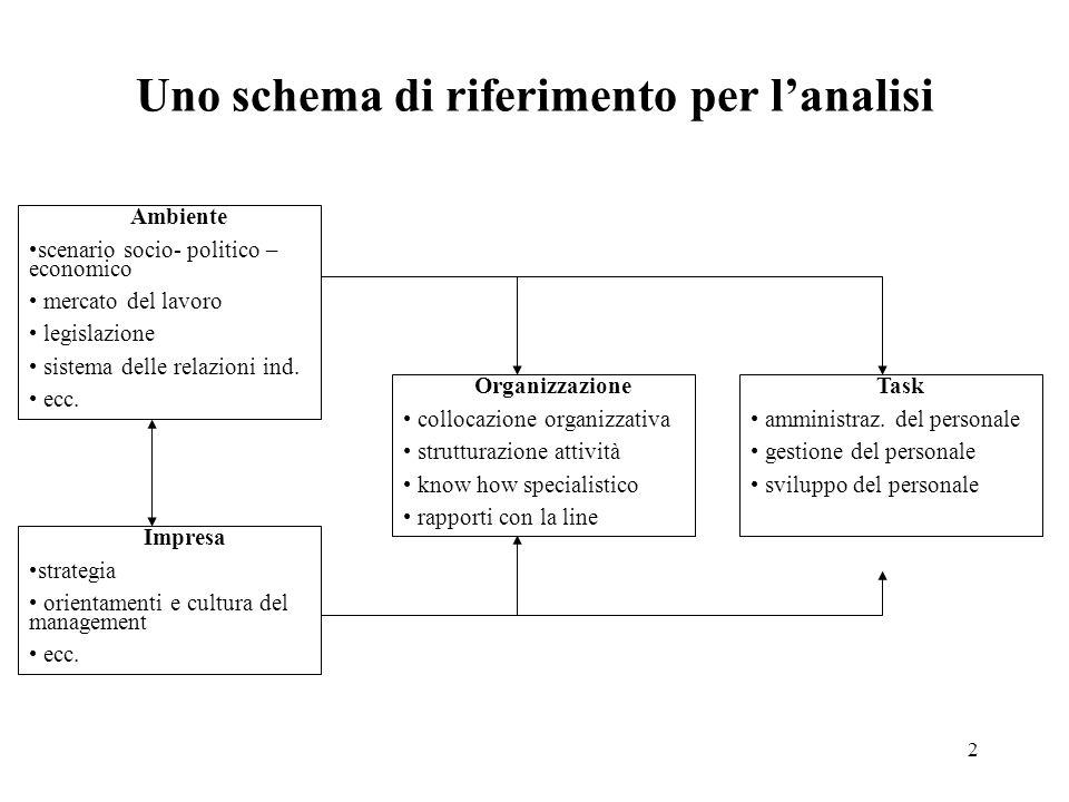 Uno schema di riferimento per l'analisi