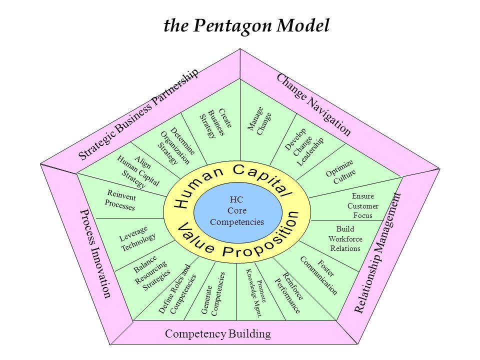 the Pentagon Model Change Navigation Strategic Business Partnership