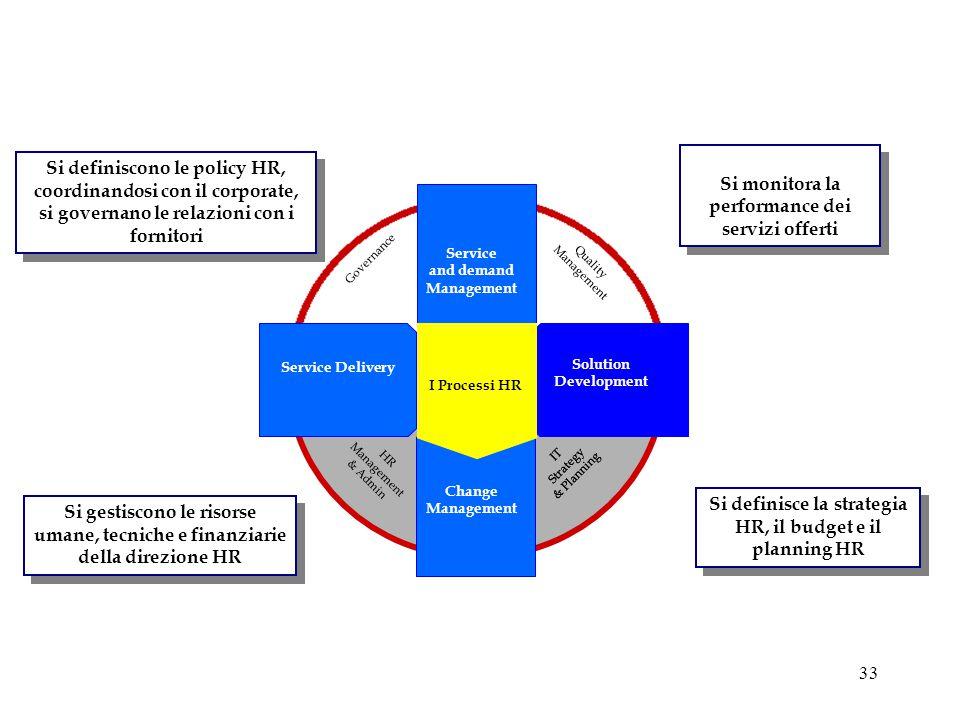 Si monitora la performance dei servizi offerti