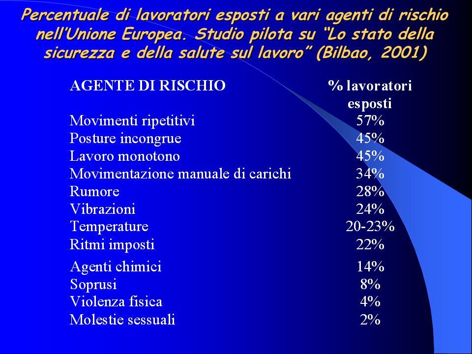 Percentuale di lavoratori esposti a vari agenti di rischio nell'Unione Europea.
