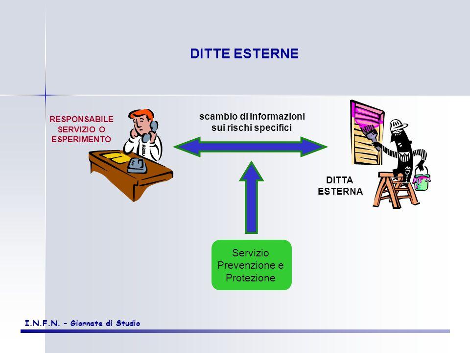 scambio di informazioni Servizio Prevenzione e Protezione