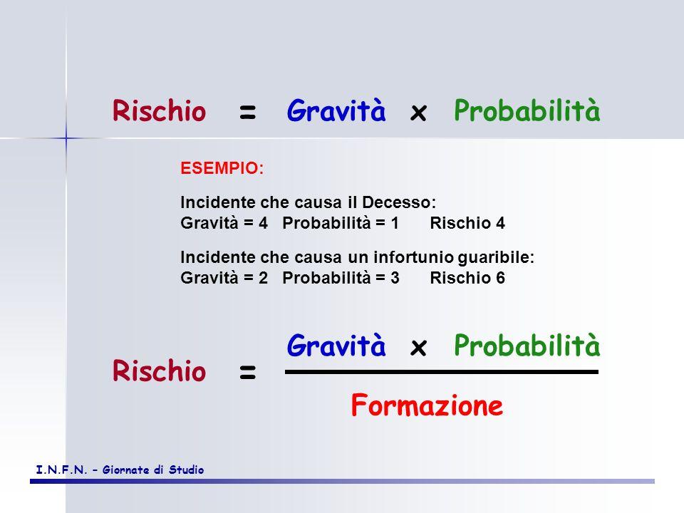 = = Rischio Gravità x Probabilità Gravità Probabilità x Rischio