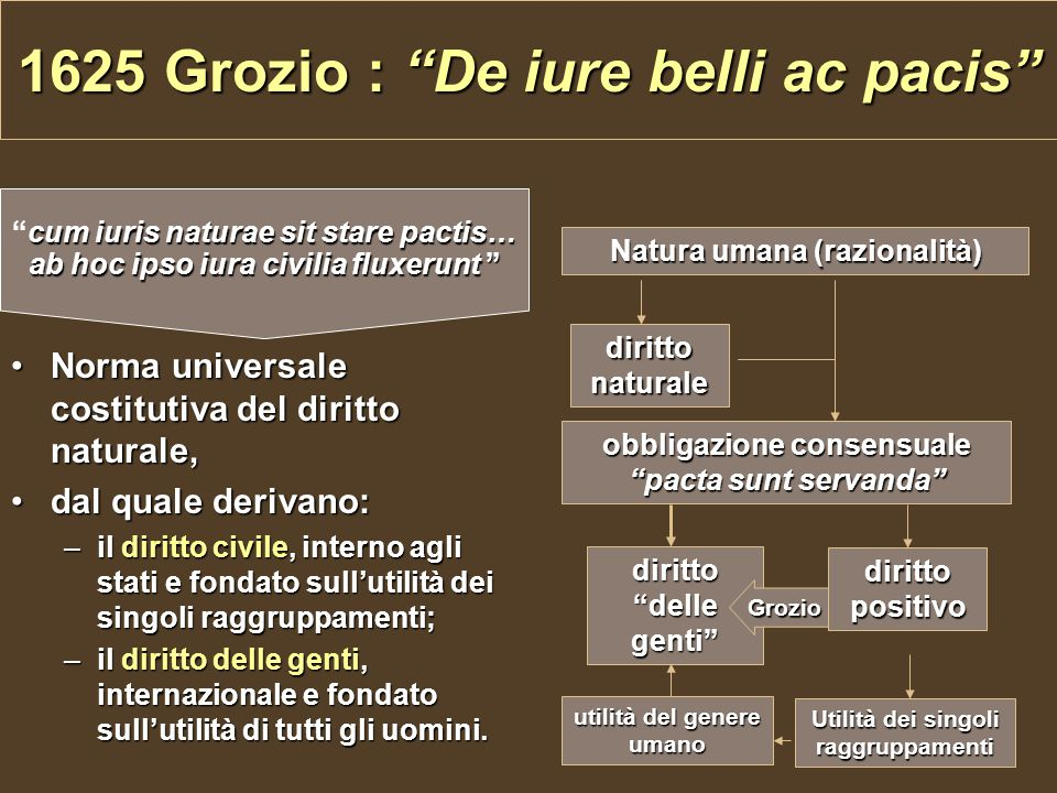 1625 Grozio : De iure belli ac pacis