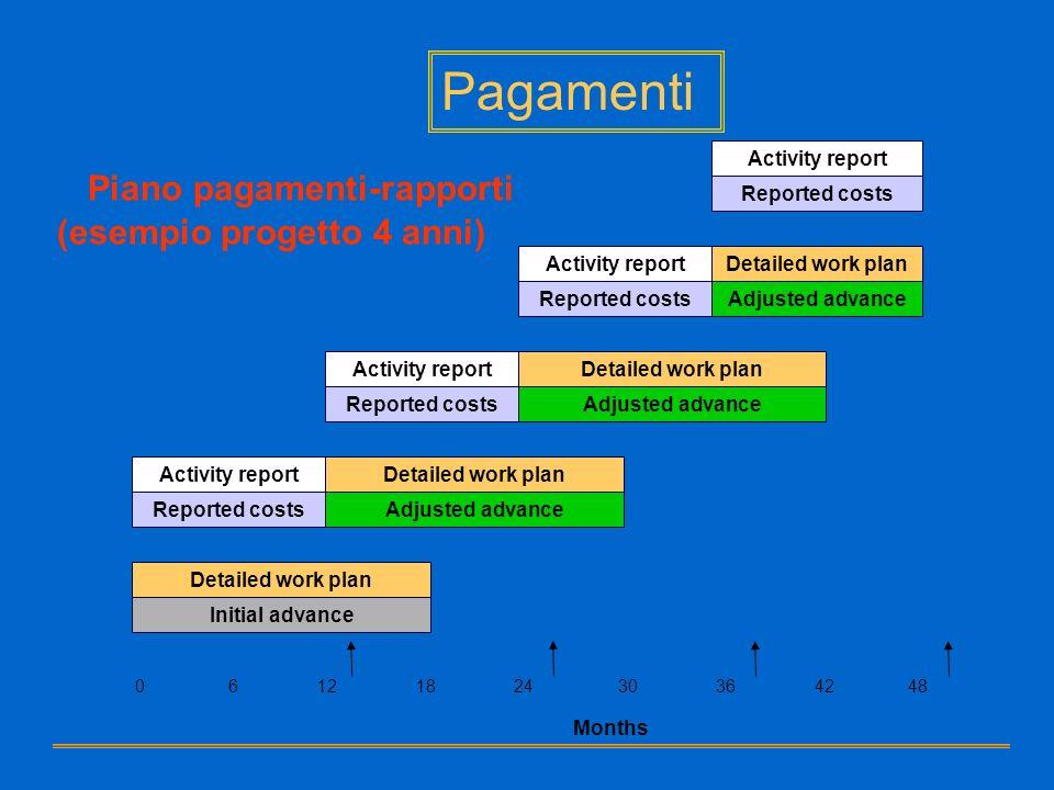 Pagamenti Piano pagamenti-rapporti (esempio progetto 4 anni)
