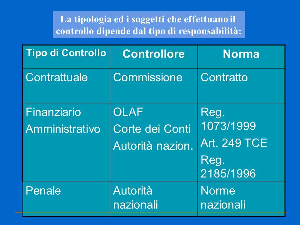 Controllore Norma Contrattuale Commissione Contratto Finanziario