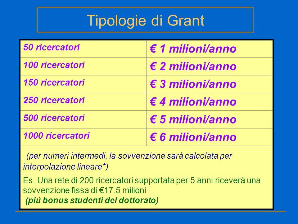 Tipologie di Grant € 1 milioni/anno € 2 milioni/anno € 3 milioni/anno