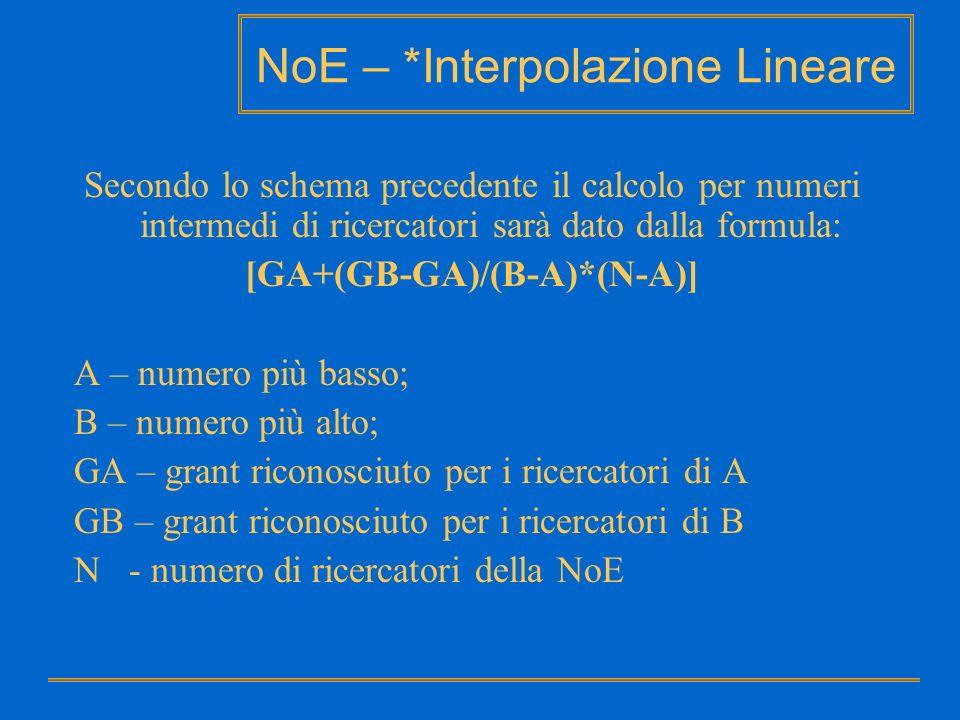 NoE – *Interpolazione Lineare