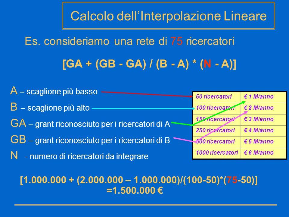 Calcolo dell'Interpolazione Lineare