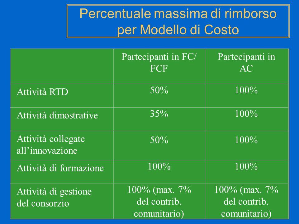 Percentuale massima di rimborso per Modello di Costo