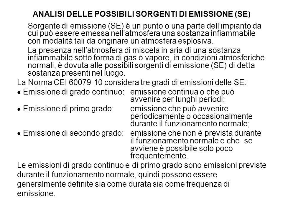 ANALISI DELLE POSSIBILI SORGENTI DI EMISSIONE (SE)