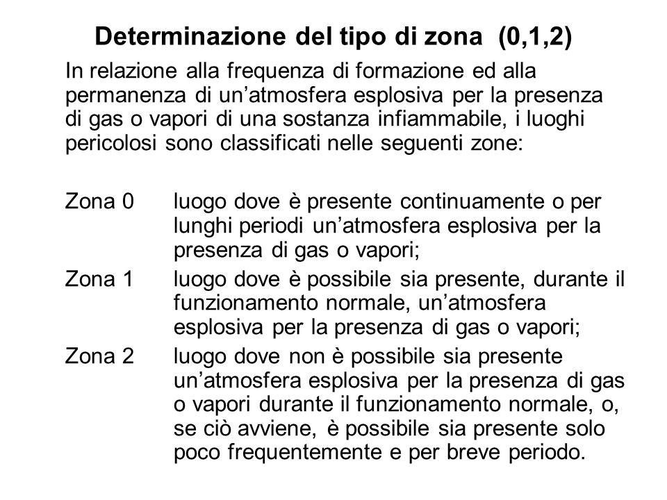 Determinazione del tipo di zona (0,1,2)