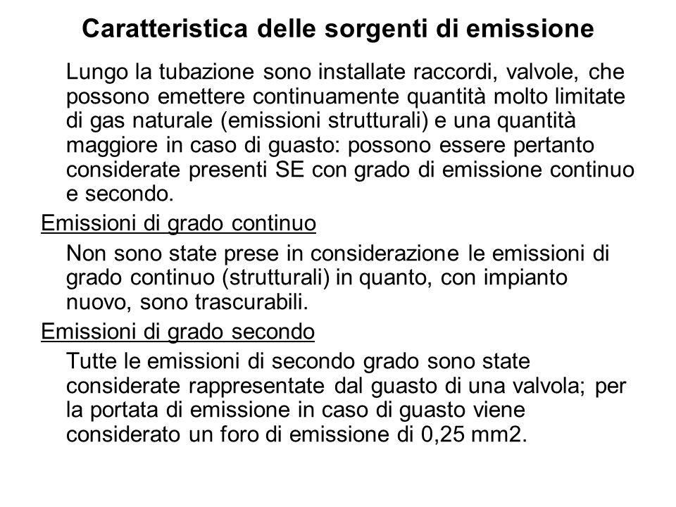 Caratteristica delle sorgenti di emissione