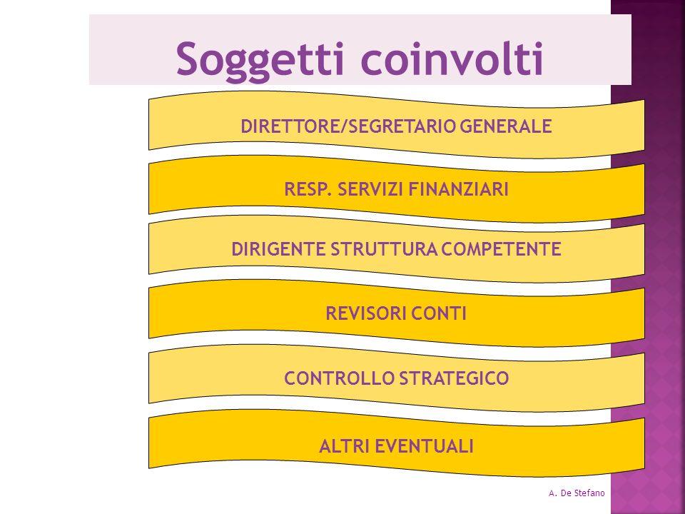 Soggetti coinvolti DIRETTORE/SEGRETARIO GENERALE