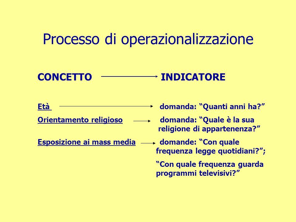 Processo di operazionalizzazione