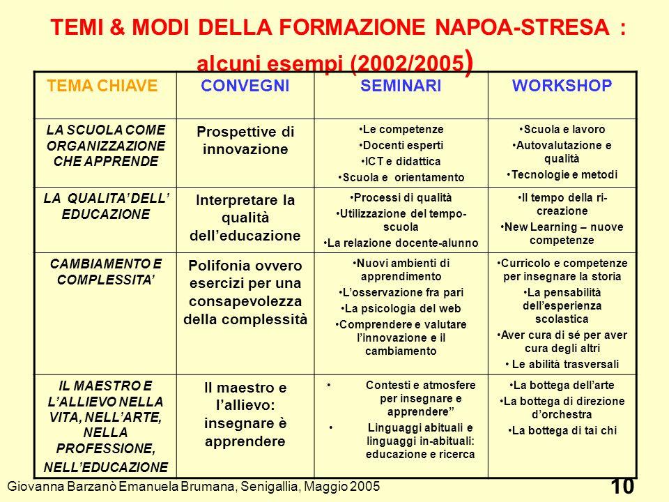 TEMI & MODI DELLA FORMAZIONE NAPOA-STRESA : alcuni esempi (2002/2005)