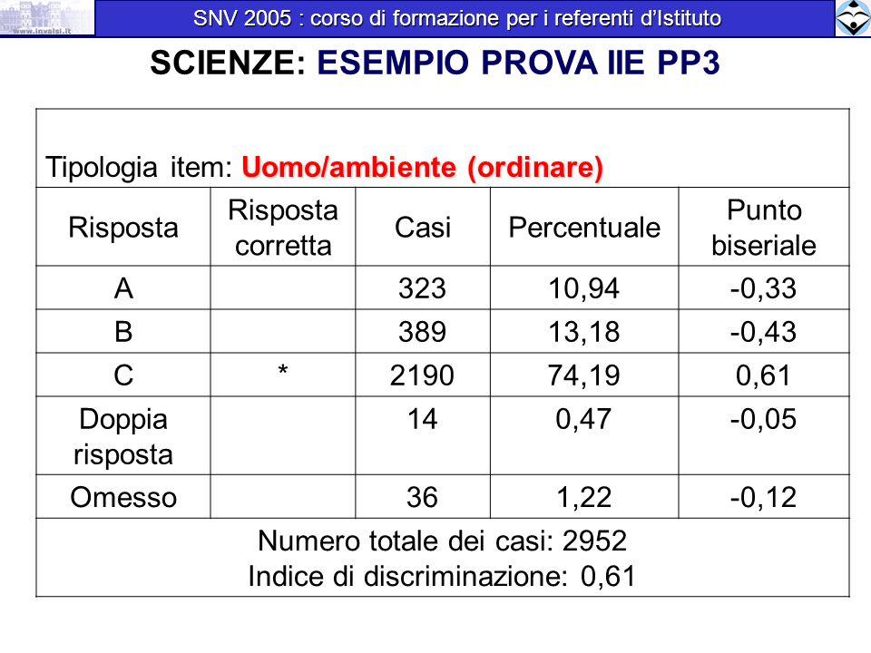 SCIENZE: ESEMPIO PROVA IIE PP3