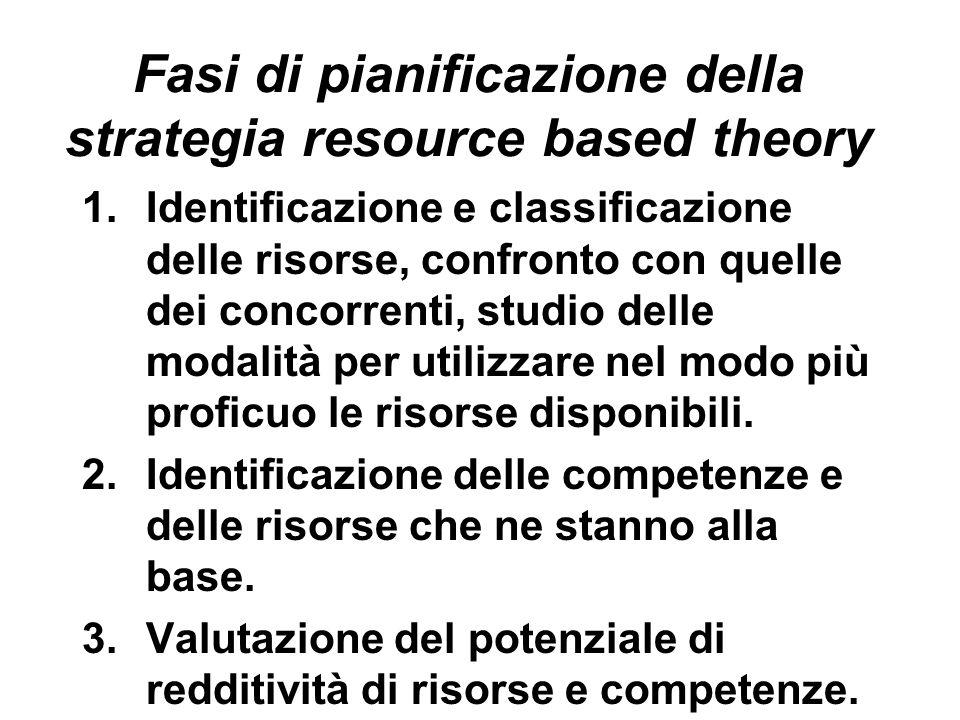 Fasi di pianificazione della strategia resource based theory