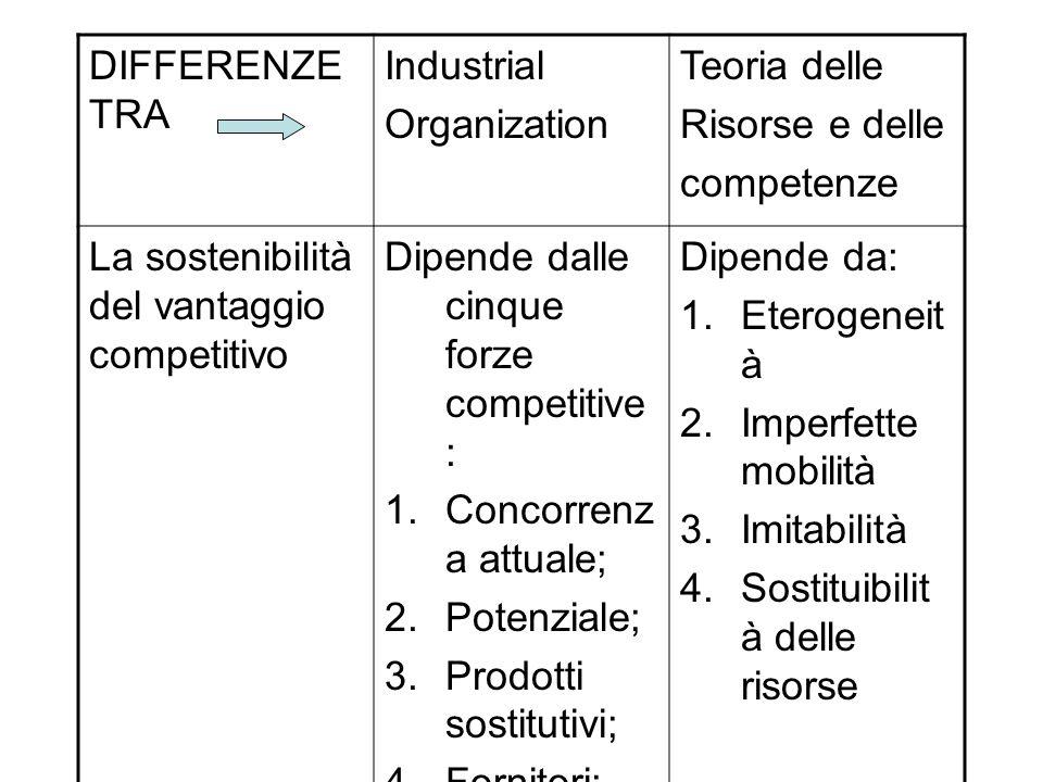 DIFFERENZE TRA Industrial. Organization. Teoria delle. Risorse e delle. competenze. La sostenibilità del vantaggio competitivo.