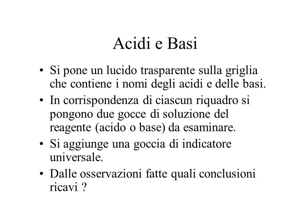 Acidi e BasiSi pone un lucido trasparente sulla griglia che contiene i nomi degli acidi e delle basi.