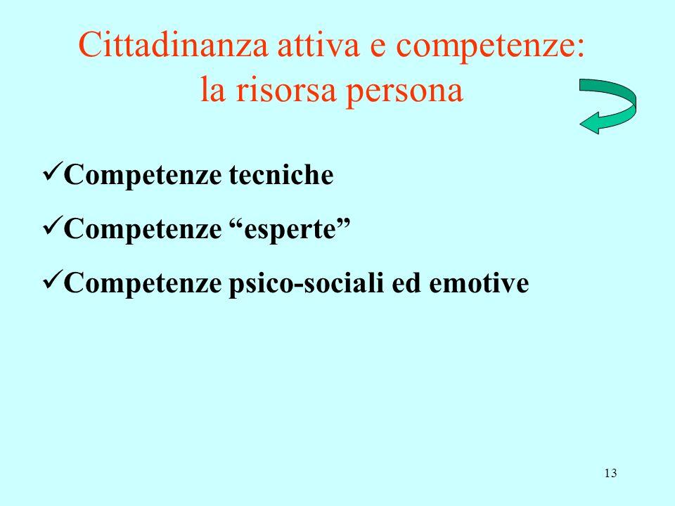 Cittadinanza attiva e competenze: la risorsa persona