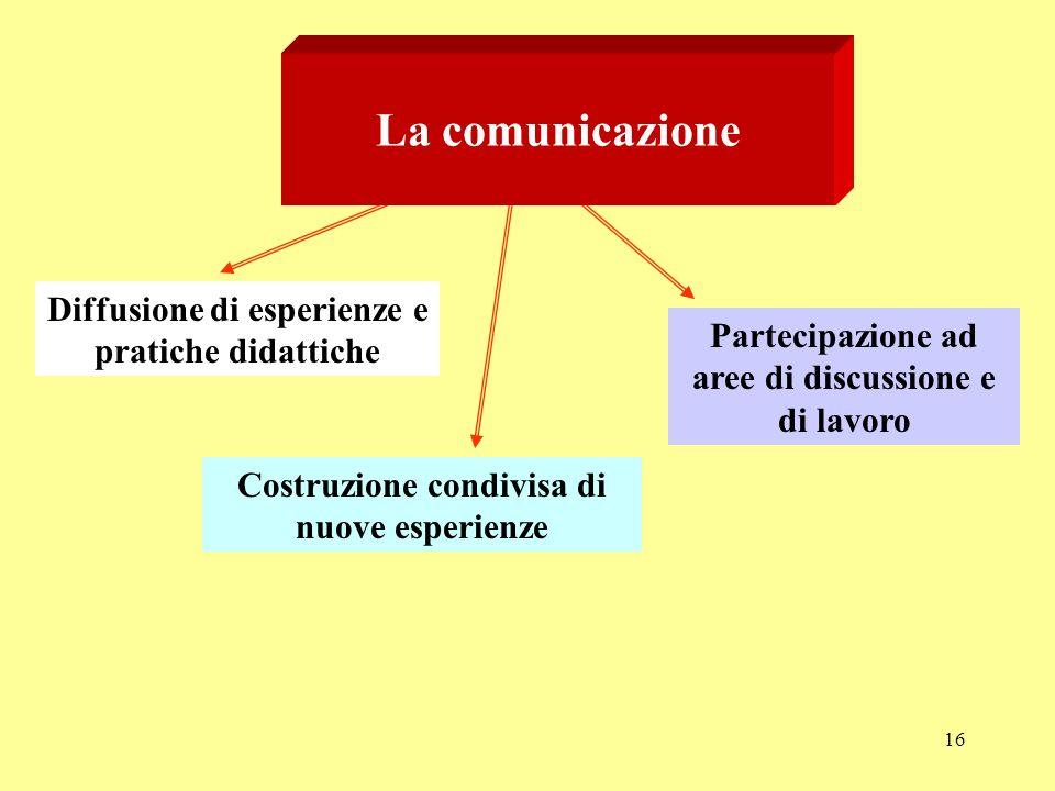 La comunicazione Diffusione di esperienze e pratiche didattiche