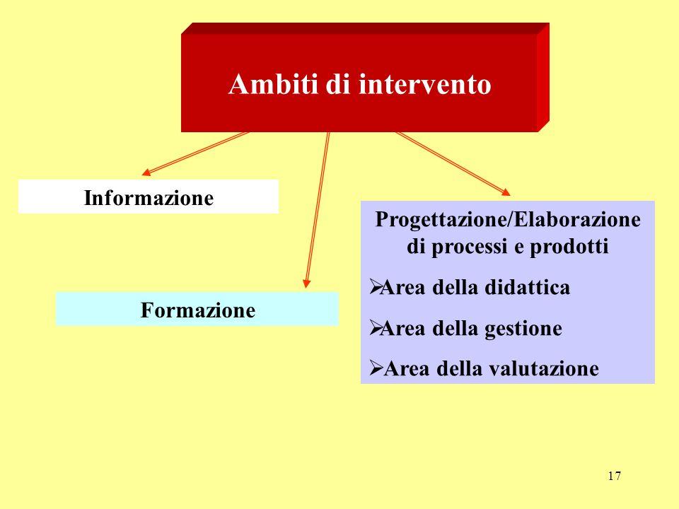 Progettazione/Elaborazione di processi e prodotti