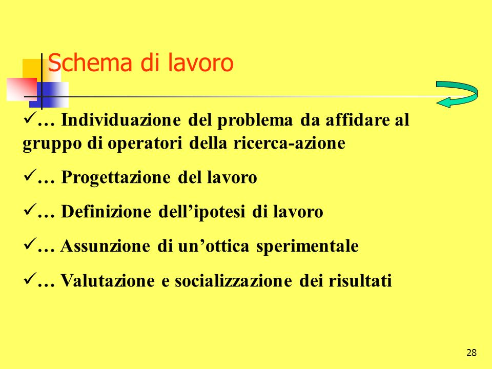Schema di lavoro … Individuazione del problema da affidare al gruppo di operatori della ricerca-azione.