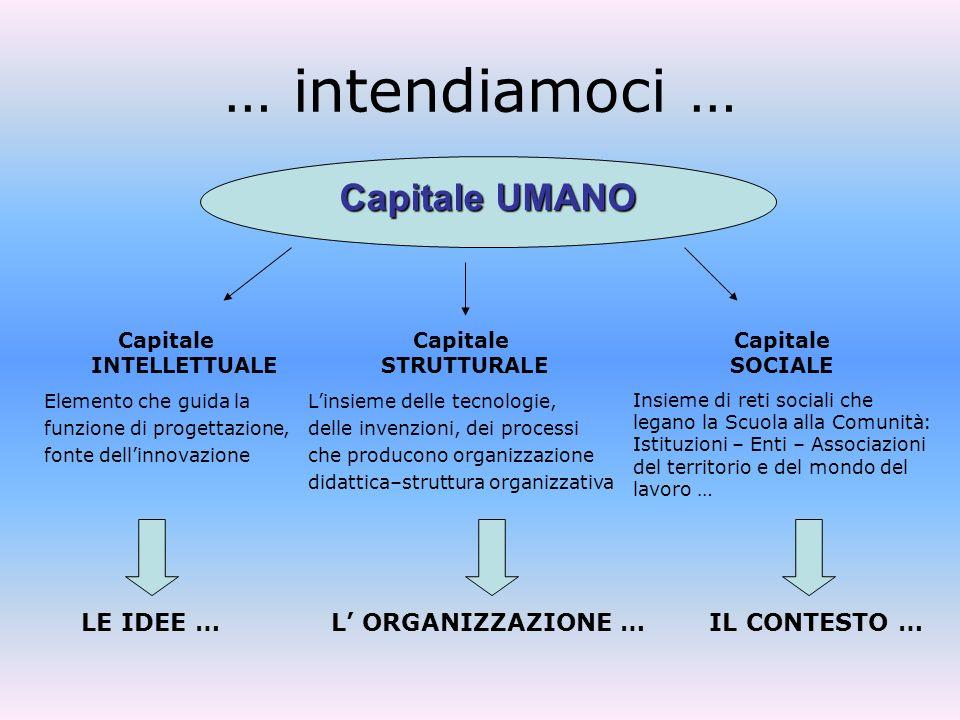Capitale INTELLETTUALE