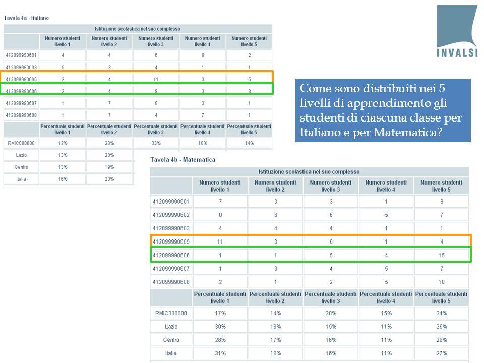 Come sono distribuiti nei 5 livelli di apprendimento gli studenti di ciascuna classe per Italiano e per Matematica