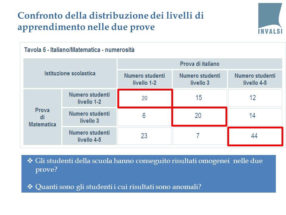 Confronto della distribuzione dei livelli di apprendimento nelle due prove