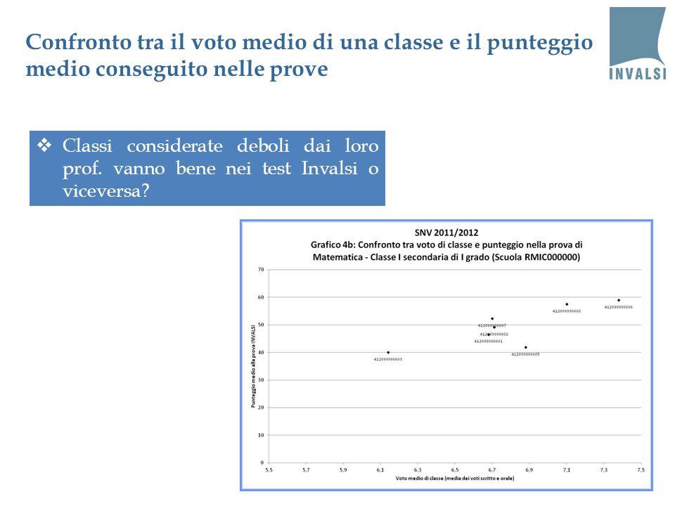 Confronto tra il voto medio di una classe e il punteggio medio conseguito nelle prove