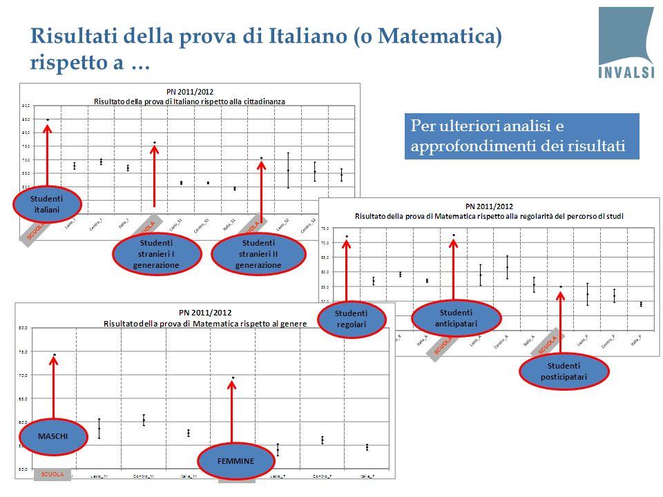 Risultati della prova di Italiano (o Matematica) rispetto a …