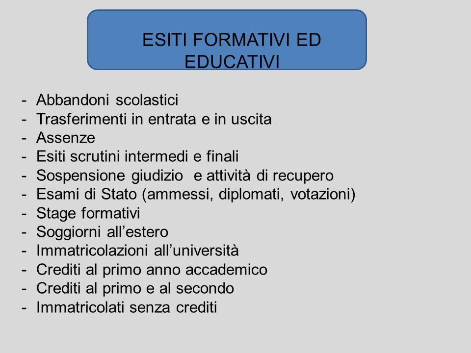ESITI FORMATIVI ED EDUCATIVI