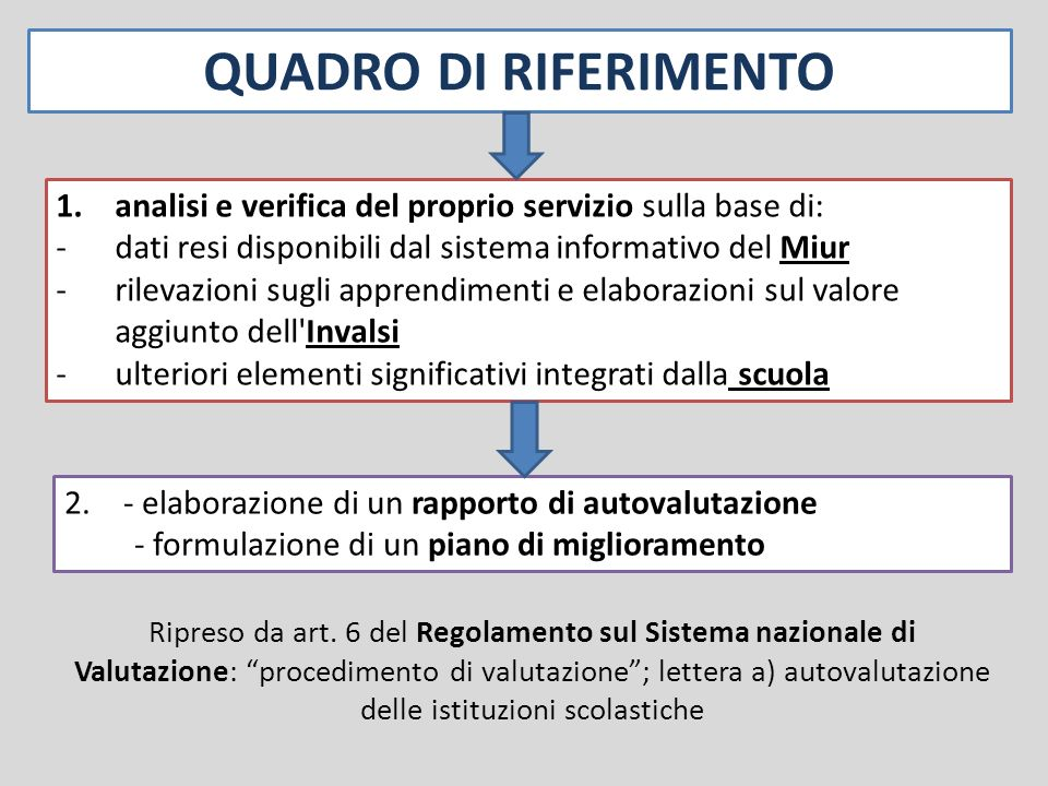 QUADRO DI RIFERIMENTO analisi e verifica del proprio servizio sulla base di: dati resi disponibili dal sistema informativo del Miur.