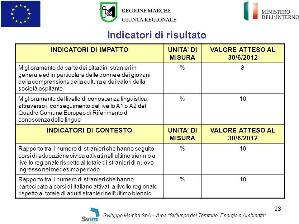 Indicatori di risultato