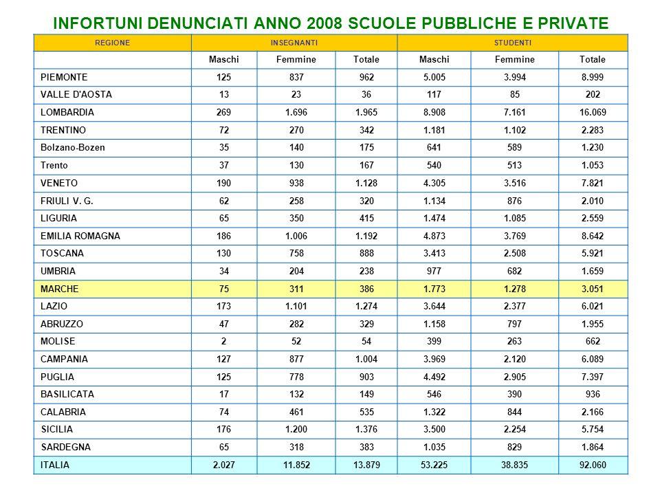 INFORTUNI DENUNCIATI ANNO 2008 SCUOLE PUBBLICHE E PRIVATE