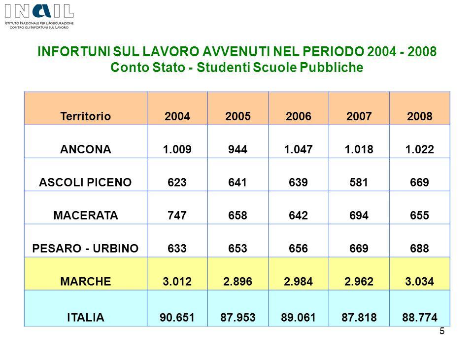 INFORTUNI SUL LAVORO AVVENUTI NEL PERIODO 2004 - 2008 Conto Stato - Studenti Scuole Pubbliche