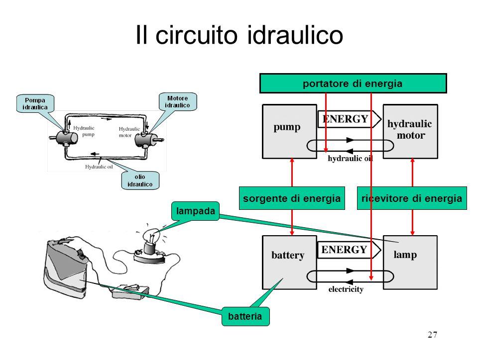 Il circuito idraulico portatore di energia sorgente di energia