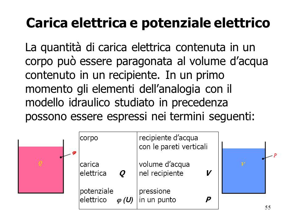 Carica elettrica e potenziale elettrico