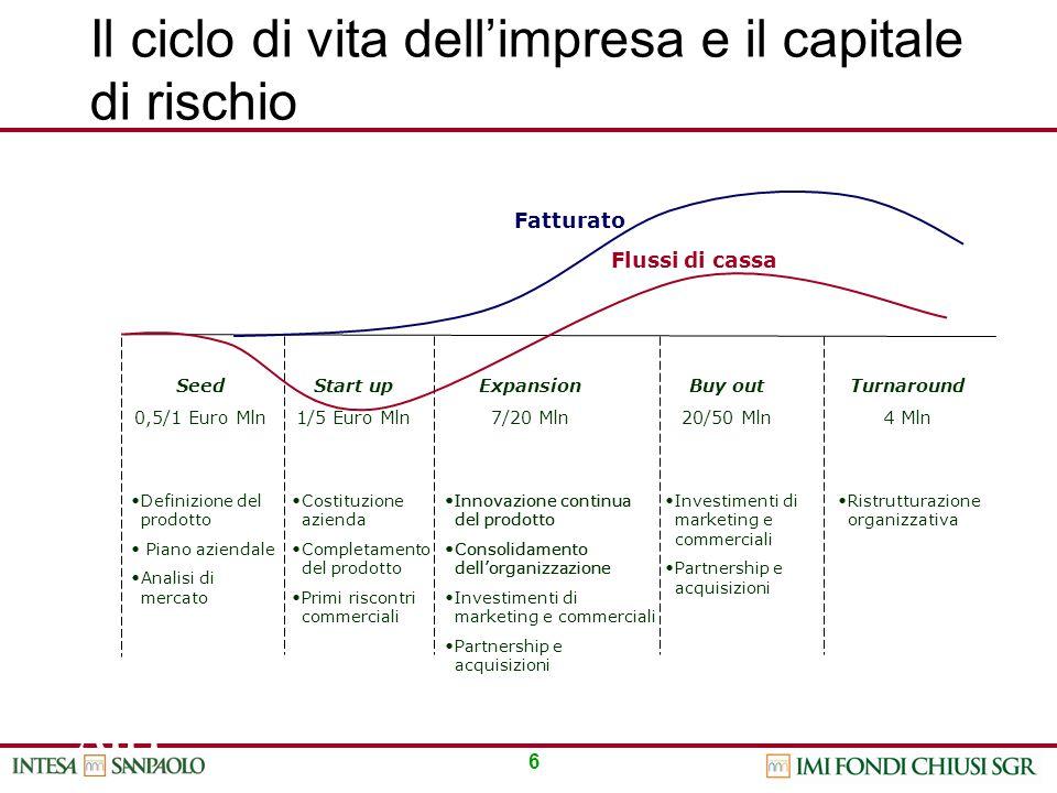 Il ciclo di vita dell'impresa e il capitale di rischio