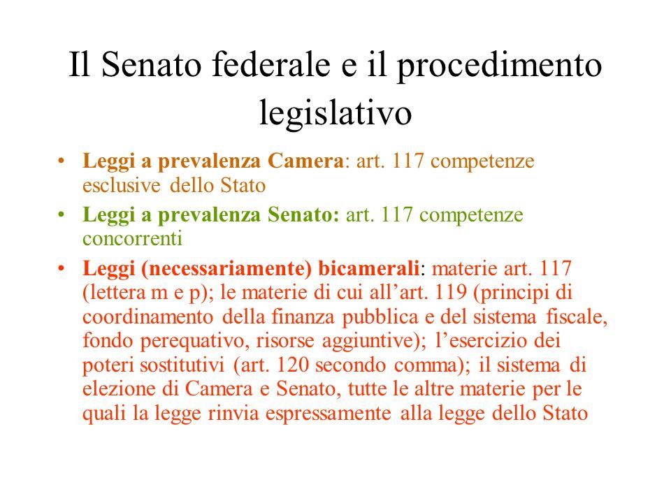 Il Senato federale e il procedimento legislativo