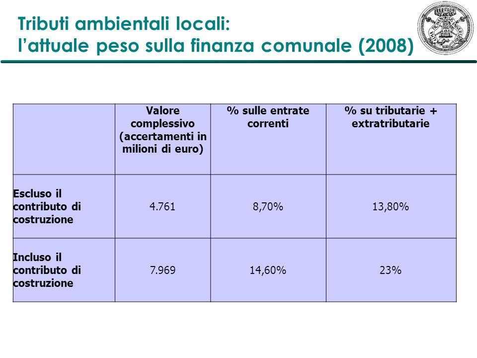 Tributi ambientali locali: l'attuale peso sulla finanza comunale (2008)