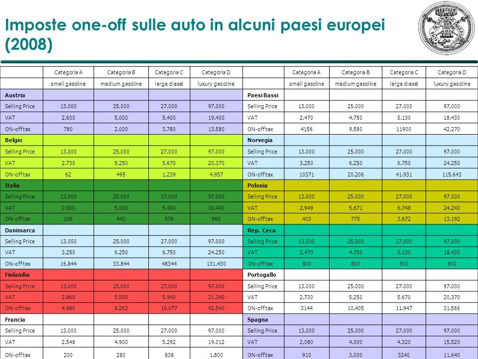 Imposte one-off sulle auto in alcuni paesi europei (2008)