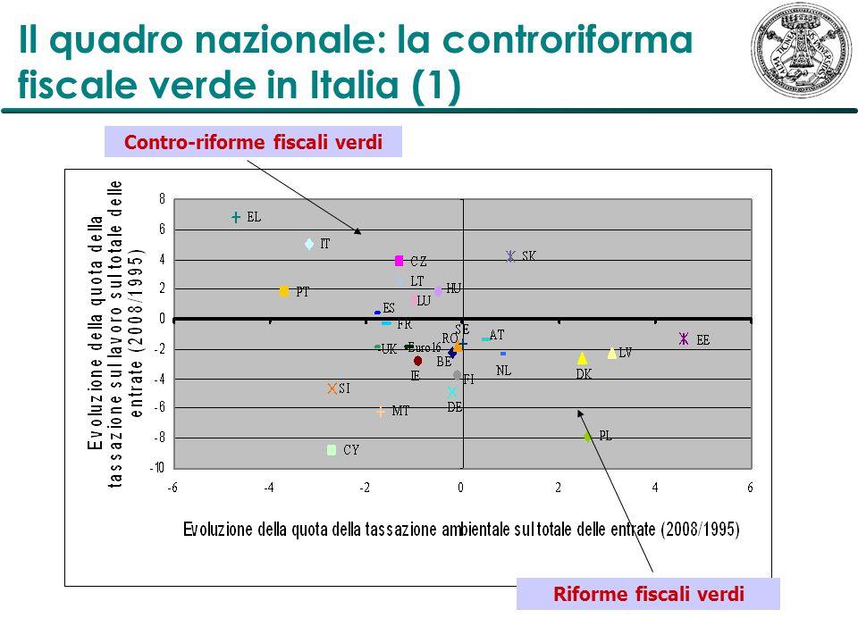 Il quadro nazionale: la controriforma fiscale verde in Italia (1)